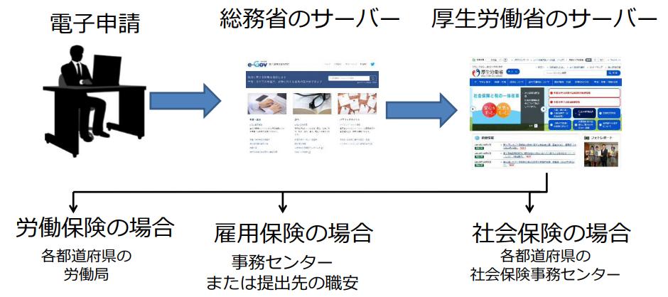 個人情報の登録の仕方について