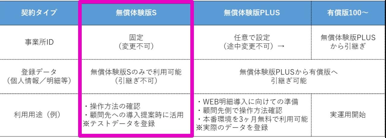 【WEB明細】無償体験版Sの利用例(操作方法確認~顧問先提案)