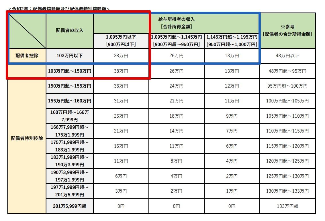 平成30年からの扶養親族の数え方(令和2年更新)