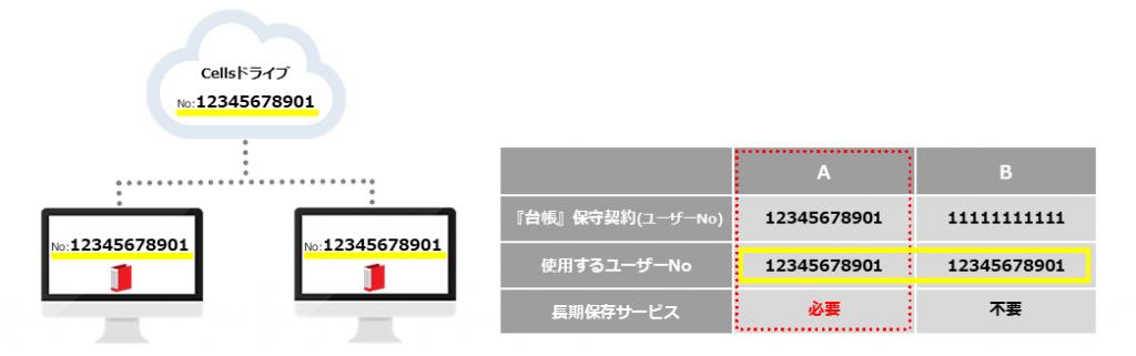【開催報告】台帳活用WEBセミナー【2020年度版 年度更新丸ごと攻略】
