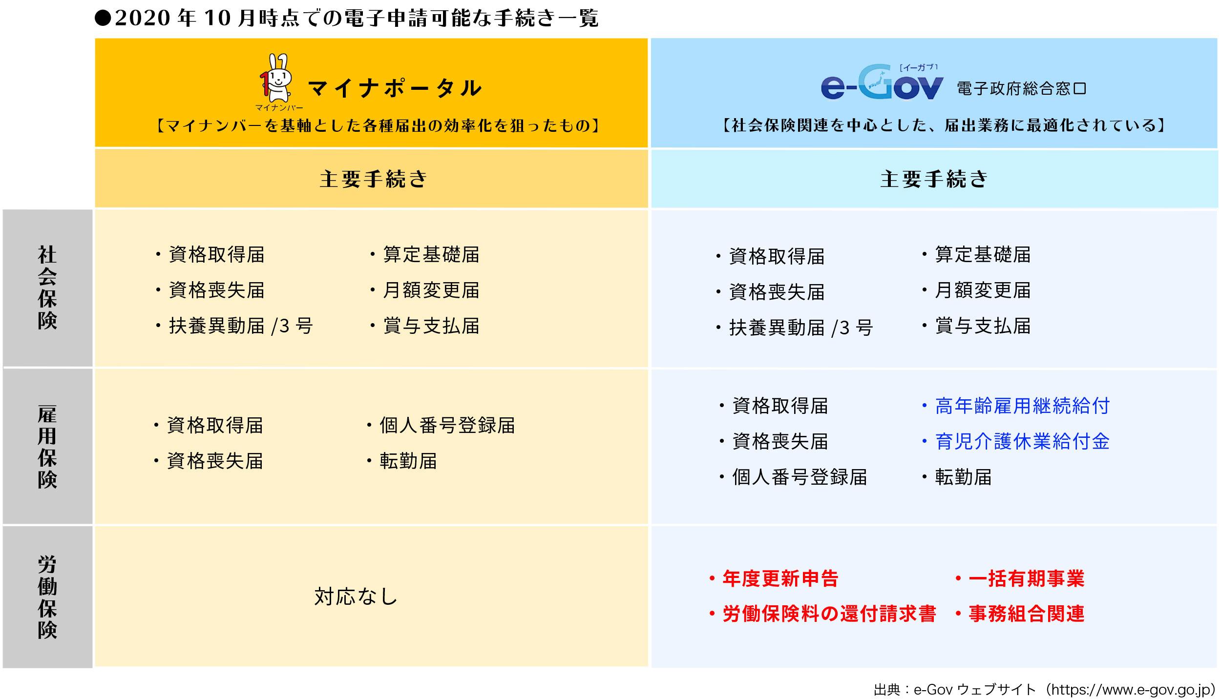 マイナポータル申請とe-Gov申請徹底比較