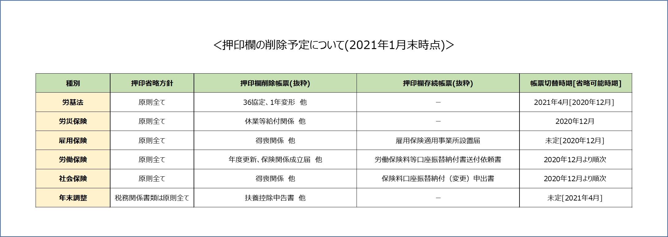 【1ヶ月10事務所様限定】電子申請初期設定個別サポート