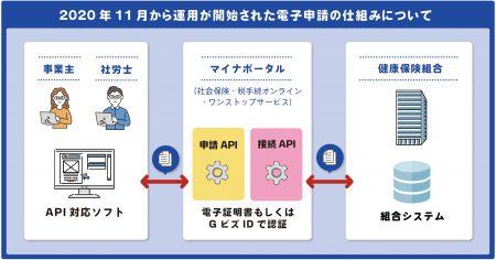 【予告】「健康保険組合」の電子申請対応ツールの提供に関しまして